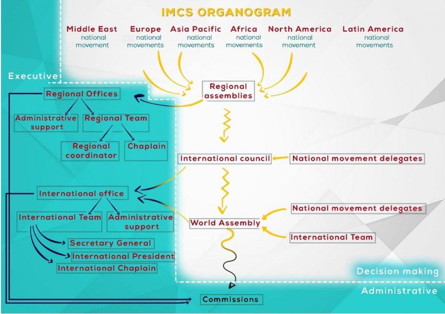 IMCS Organogram